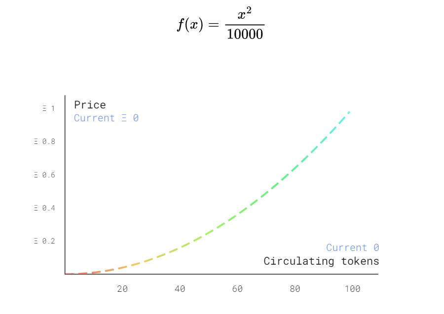 Bonding curve - AvantGarde ecosystem